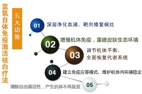 蓝氧自体免疫激活祛白疗法五大功效